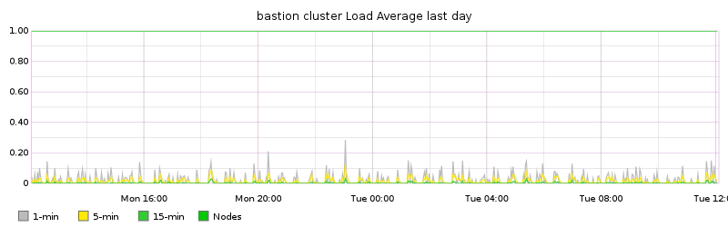 bastion cluster Load Average last day