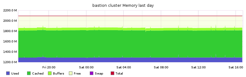 bastion cluster Memory last day