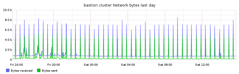 bastion cluster Network bytes last day