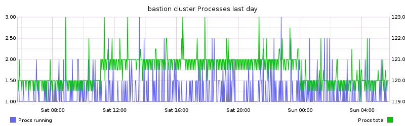 bastion cluster Processes last day