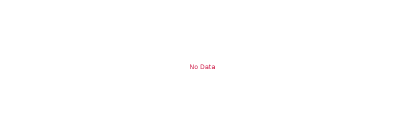 bastion-eqiad1-01 Disk space free (% of inodes) last day