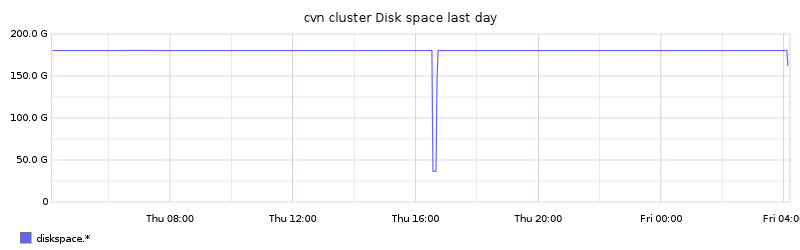 cvn cluster Disk space last day