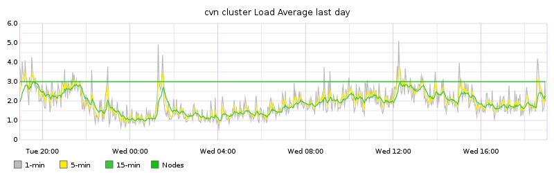 cvn cluster Load Average last day