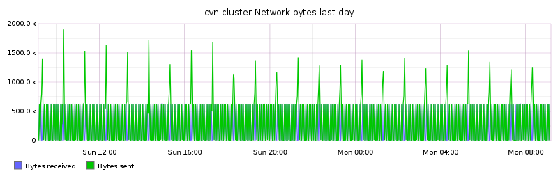 cvn cluster Network bytes last day
