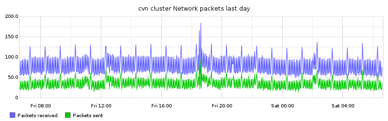 cvn cluster Network packets last day