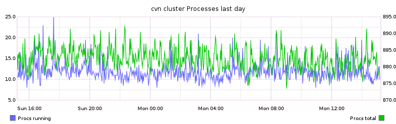 cvn cluster Processes last day