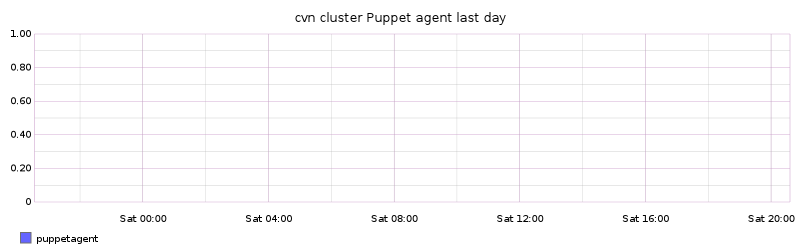 cvn cluster Puppet agent last day