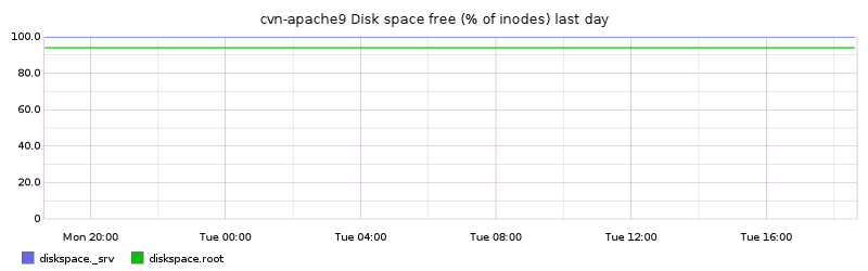 cvn-apache9 Disk space free (% of inodes) last day