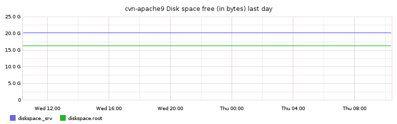 cvn-apache9 Disk space free (in bytes) last day