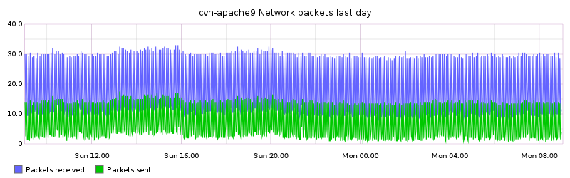 cvn-apache9 Network packets last day