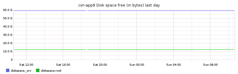 cvn-app8 Disk space free (in bytes) last day
