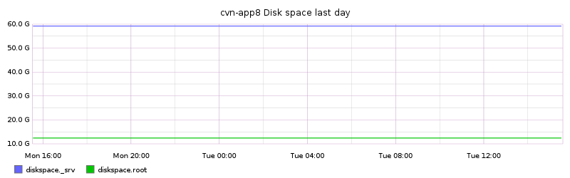 cvn-app8 Disk space last day