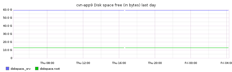 cvn-app9 Disk space free (in bytes) last day