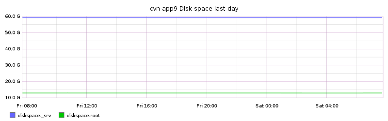 cvn-app9 Disk space last day