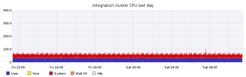 integration cluster CPU last day