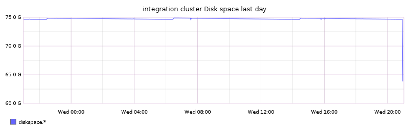 integration cluster Disk space last day