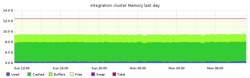 integration cluster Memory last day
