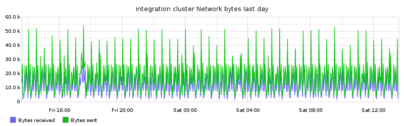 integration cluster Network bytes last day