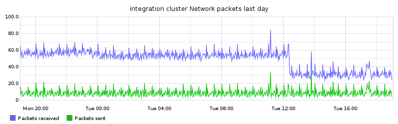 integration cluster Network packets last day