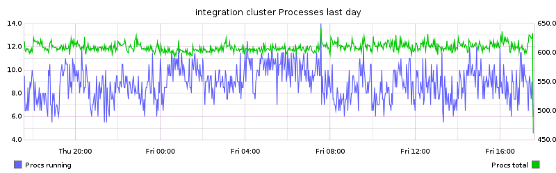 integration cluster Processes last day