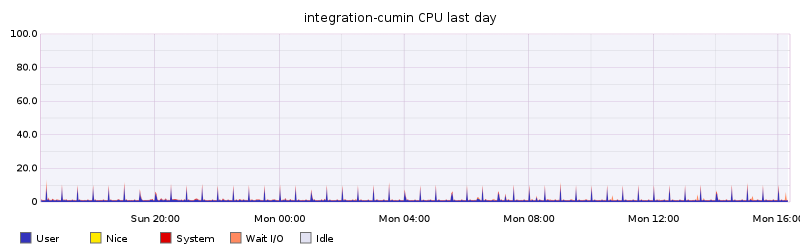 integration-cumin CPU last day