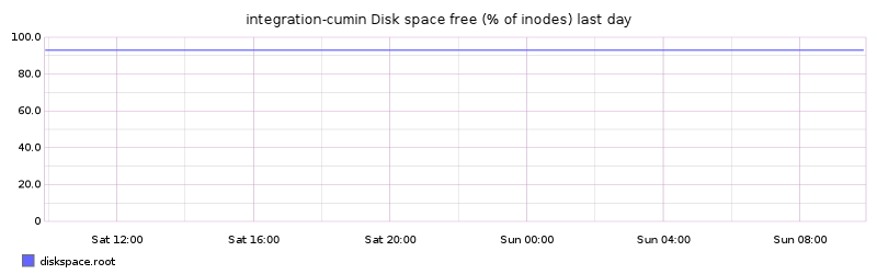 integration-cumin Disk space free (% of inodes) last day