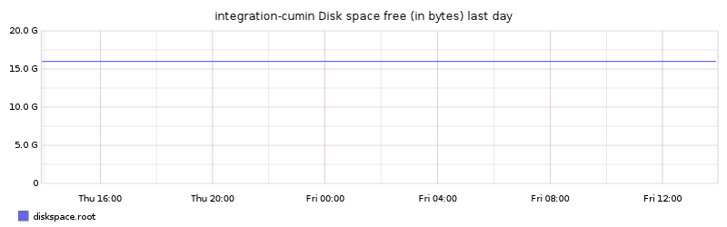 integration-cumin Disk space free (in bytes) last day