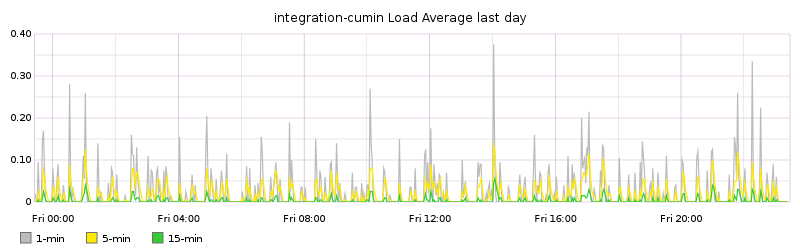 integration-cumin Load Average last day