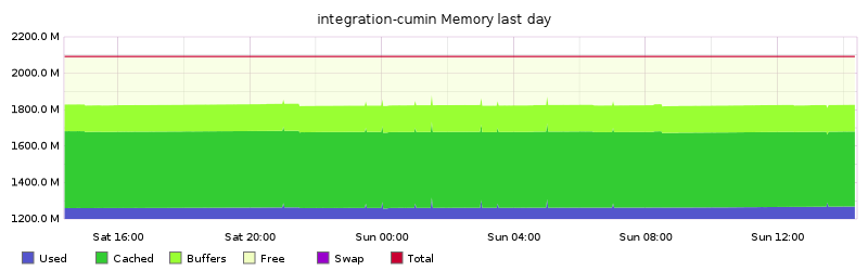 integration-cumin Memory last day