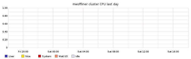 mwoffliner cluster CPU last day