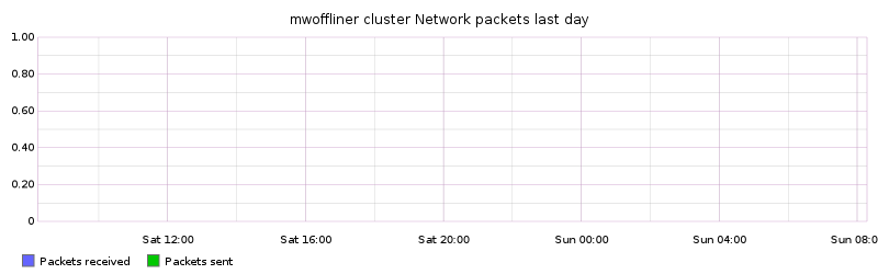 mwoffliner cluster Network packets last day