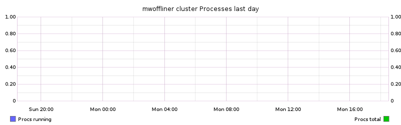 mwoffliner cluster Processes last day