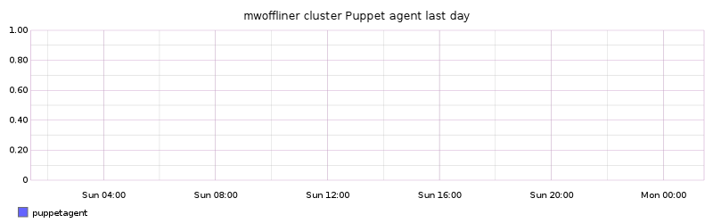 mwoffliner cluster Puppet agent last day