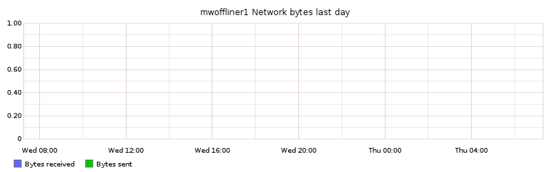 mwoffliner1 Network bytes last day