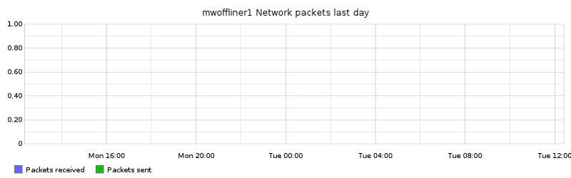 mwoffliner1 Network packets last day