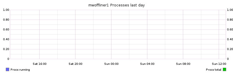 mwoffliner1 Processes last day