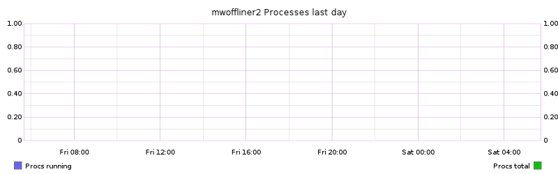 mwoffliner2 Processes last day