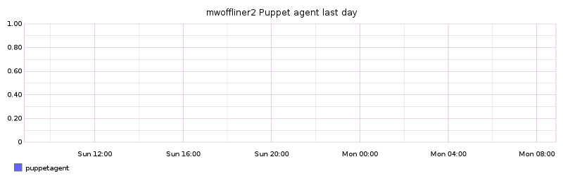 mwoffliner2 Puppet agent last day