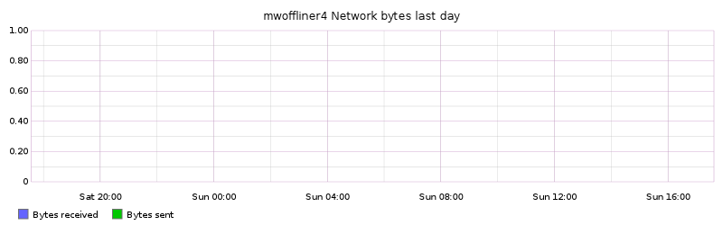 mwoffliner4 Network bytes last day