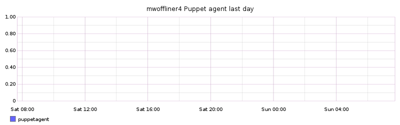 mwoffliner4 Puppet agent last day