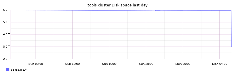 tools cluster Disk space last day