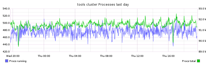 tools cluster Processes last day