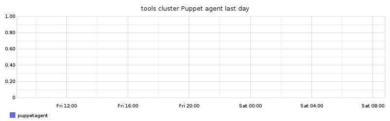 tools cluster Puppet agent last day