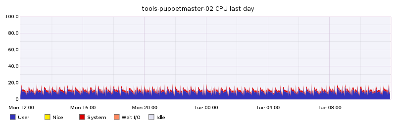 tools-puppetmaster-02 CPU last day