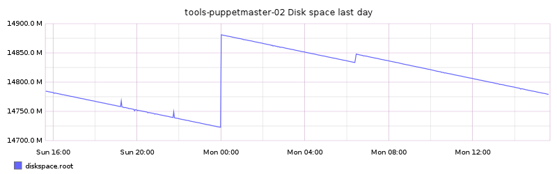tools-puppetmaster-02 Disk space last day