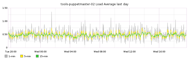 tools-puppetmaster-02 Load Average last day