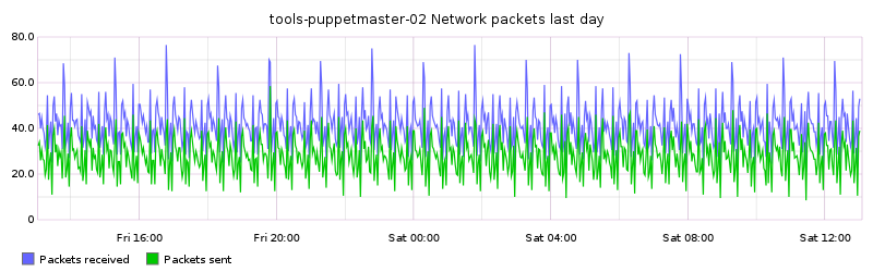 tools-puppetmaster-02 Network packets last day